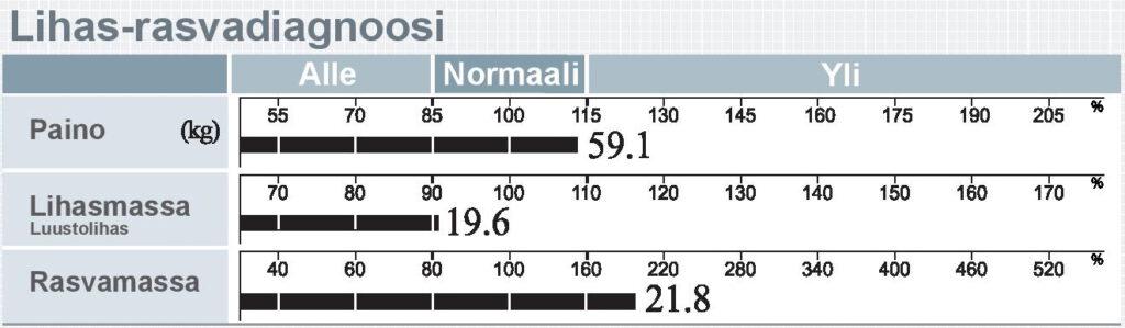 Lihasrasvadiagnoosi 570