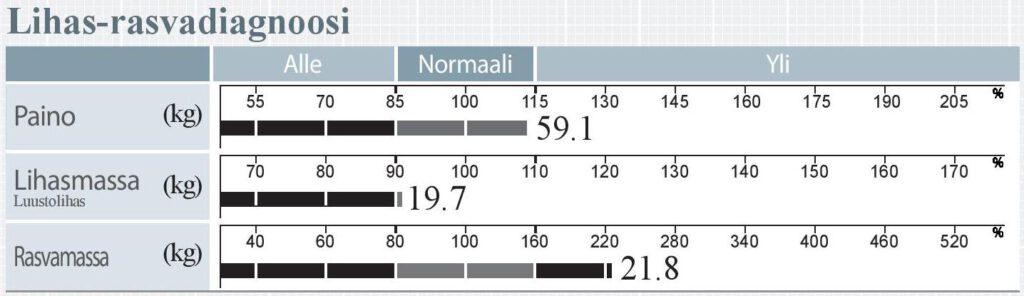 Lihas rasvadiagnoosi 770