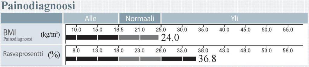 Painodiagnoosi 770